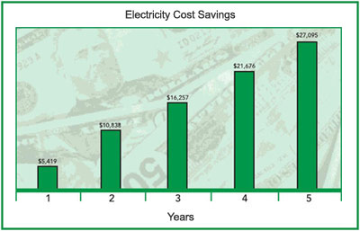 electricity cost savings chart