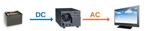 how a power inverter typically works