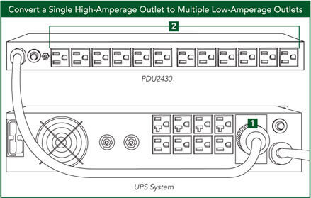 Convert a Single High-Amperage Outlet to Multiple Low-Amperage Outlets