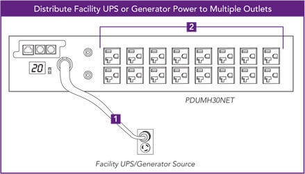 Distribute Facility UPS or Generator Power to Multiple Outlets