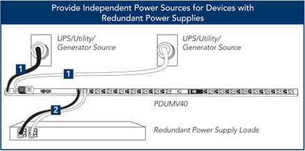 Provide Independent Power Sources for Devices with Redundant Power Supplies
