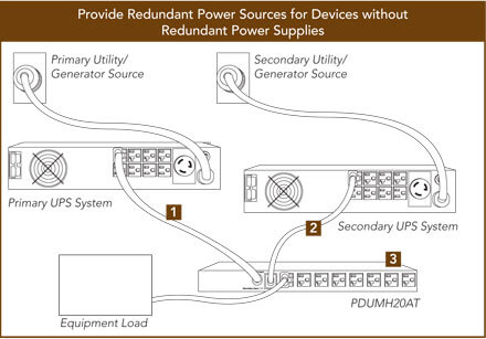 Provide Redundant Power Sources for Devices without Redundant Power Supplies