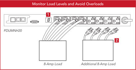 Monitor Load Levels and Avoid Overloads