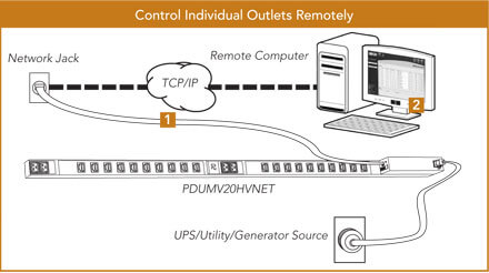 Control Individual Outlets Remotely