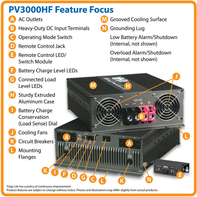 PV3000HF highlights