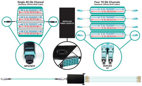 Modular Patch Panel Solutions
