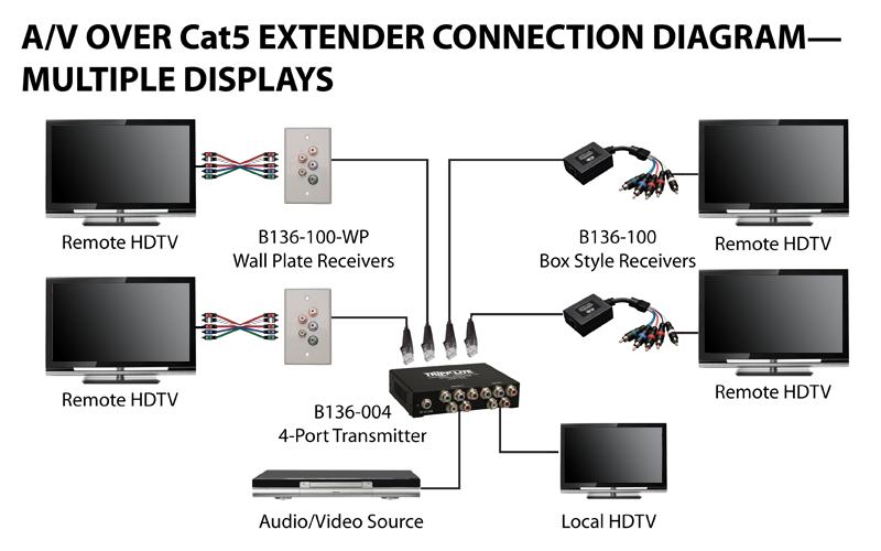 Swell Audio Video Cabling Diagrams Tripp Lite Wiring Database Denligelartorg