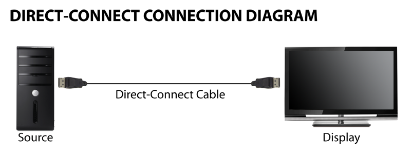 Vga To Av Cable Connection Diagram