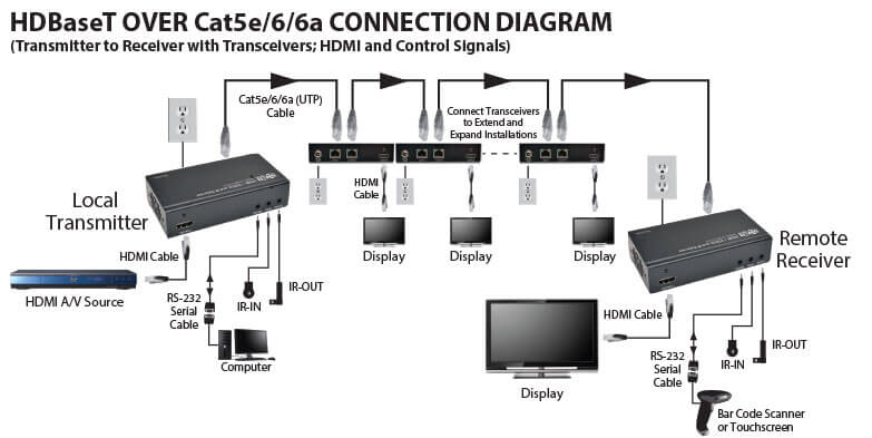 HDBaseT over Cat5e/Cat6/Cat6a