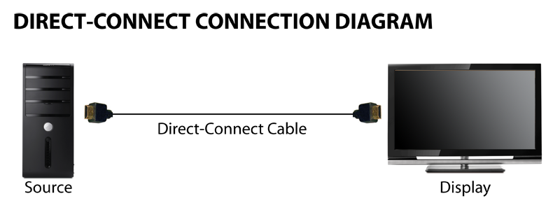 HDMI direct connect