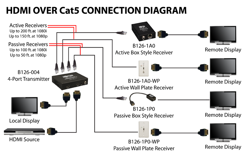 HDMI over cat5